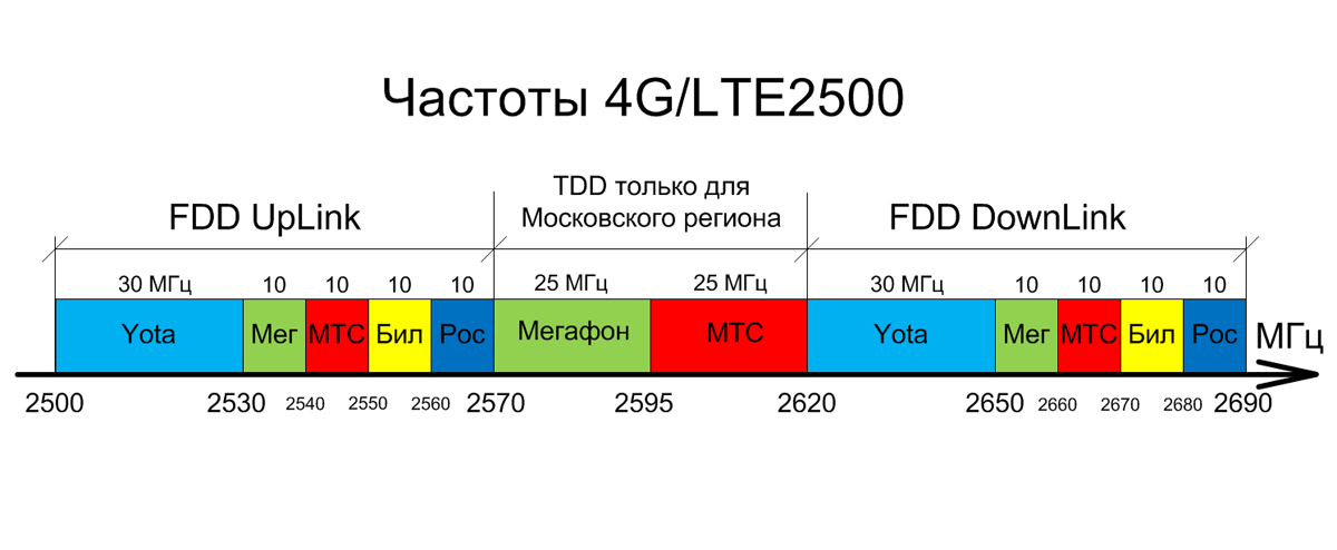 4G-lte-freq.png